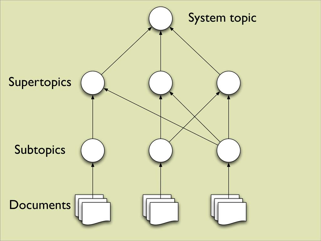 System topic Supertopics Subtopics Document Doc...