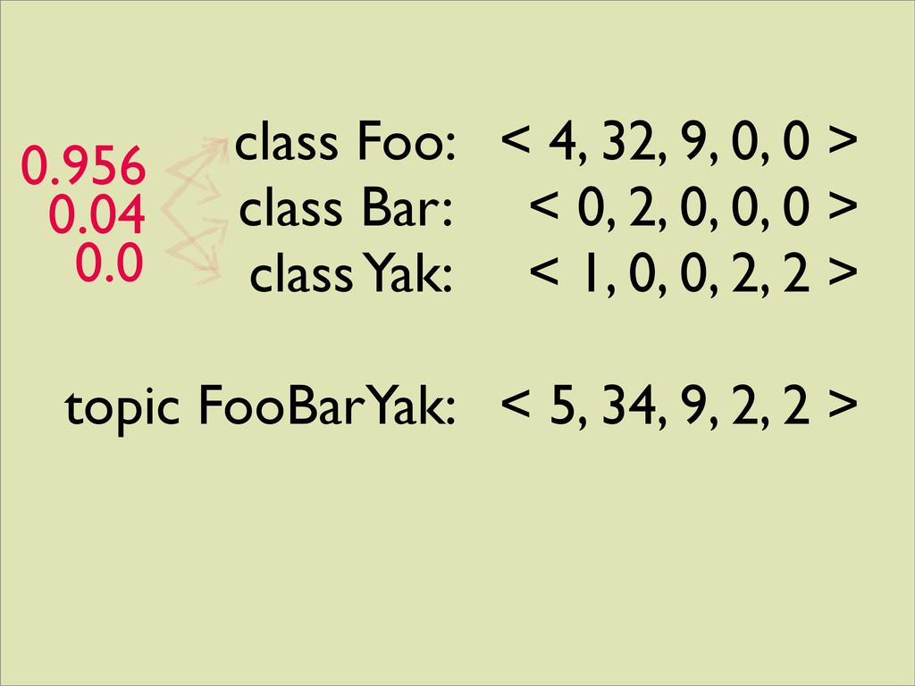 class Foo: < 4, 32, 9, 0, 0 > class Bar: < 0, 2...