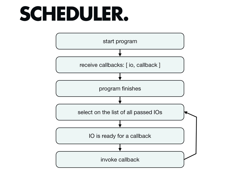 SCHEDULER. start program receive callbacks: [ i...