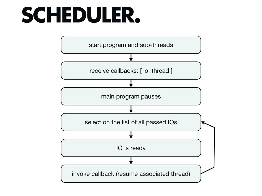 SCHEDULER. start program and sub-threads receiv...