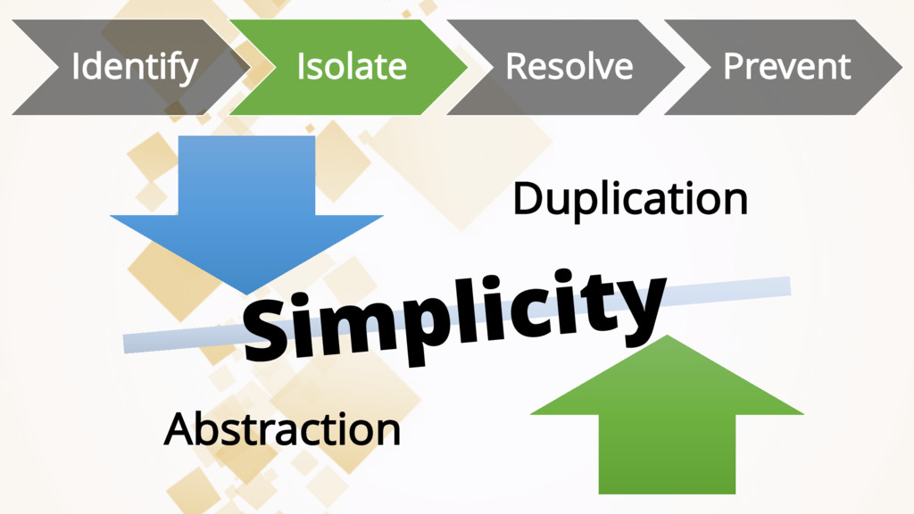 Duplication Abstraction Identify Isolate Resolv...