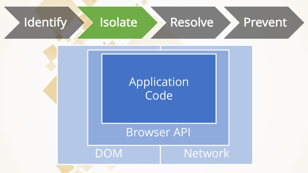 DOM Identify Isolate Resolve Prevent Network Br...