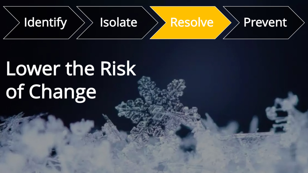 Identify Isolate Resolve Prevent Lower the Risk...