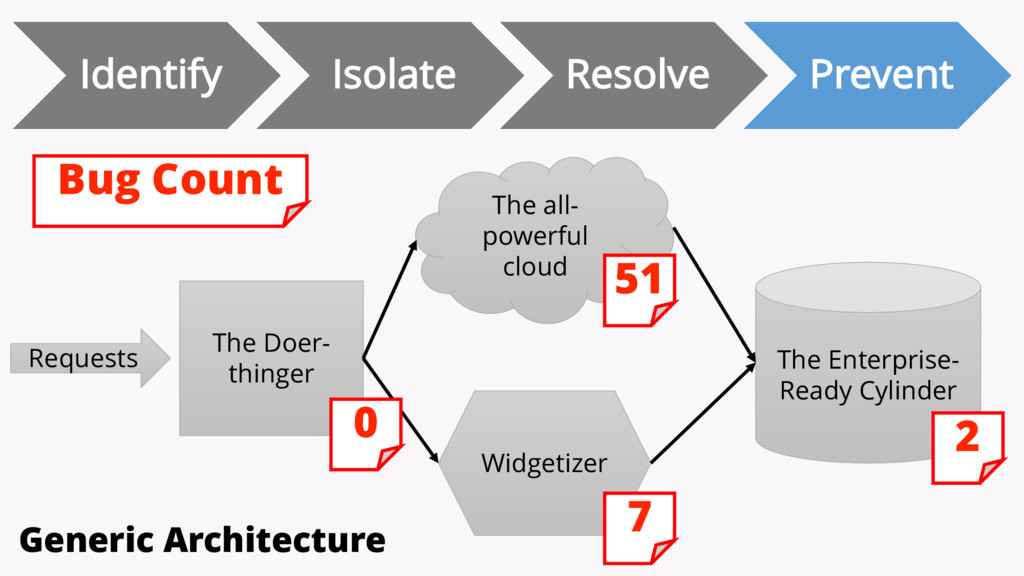 Identify Isolate Resolve Prevent The Doer- thin...