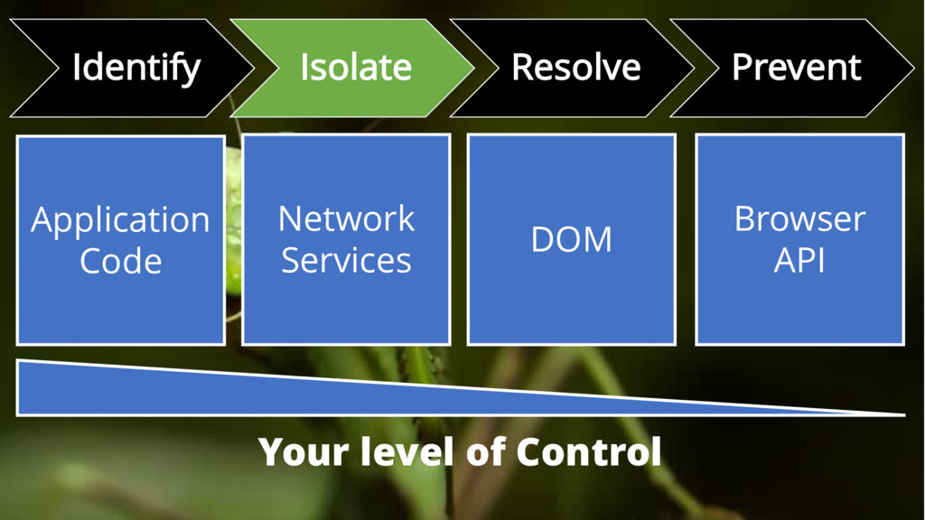 Identify Isolate Resolve Prevent Application Co...