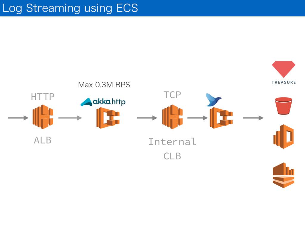 -PH4USFBNJOHVTJOH&$4 ALB HTTP TCP Internal C...