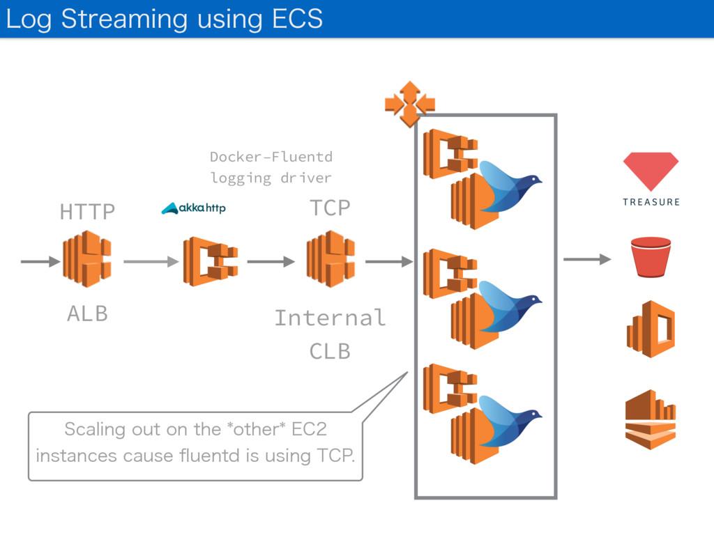 ALB HTTP TCP Docker-Fluentd logging driver Inte...