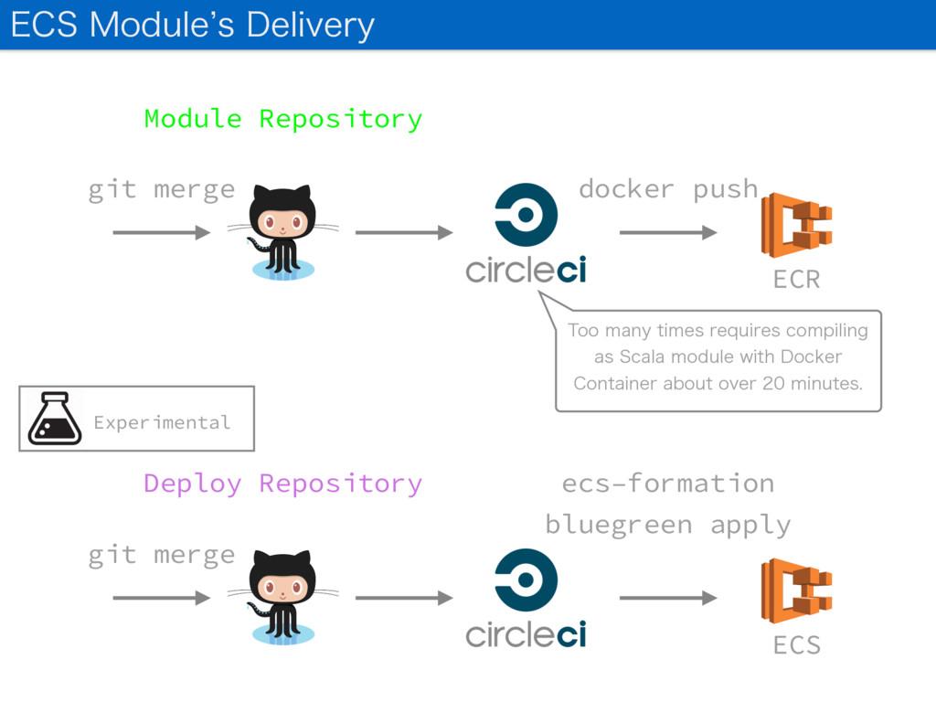 git merge docker push ECR Module Repository git...