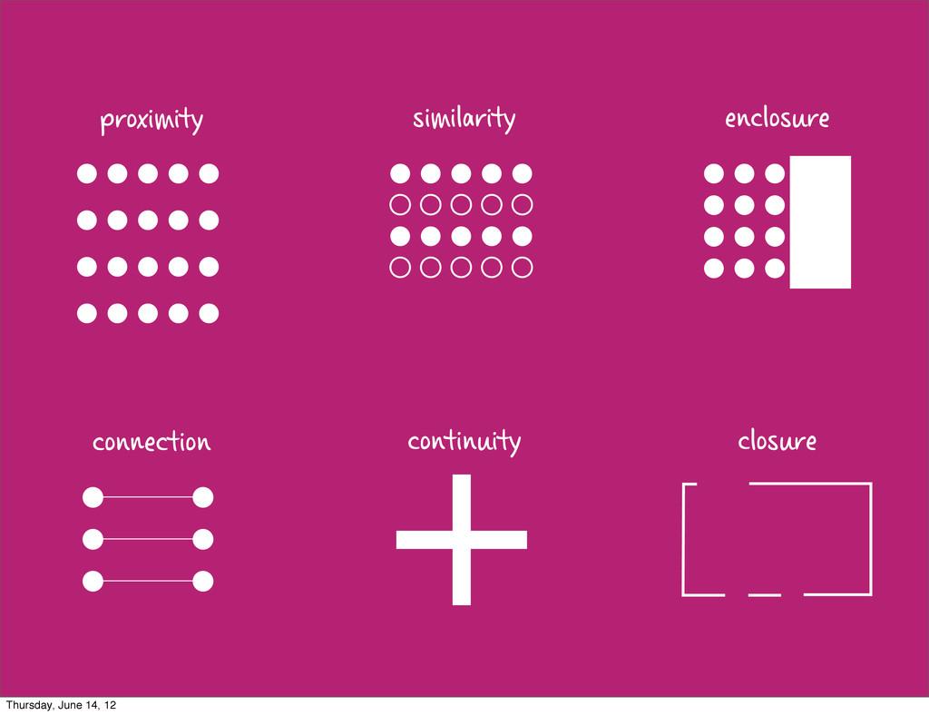 proximity similarity enclosure conection conti...