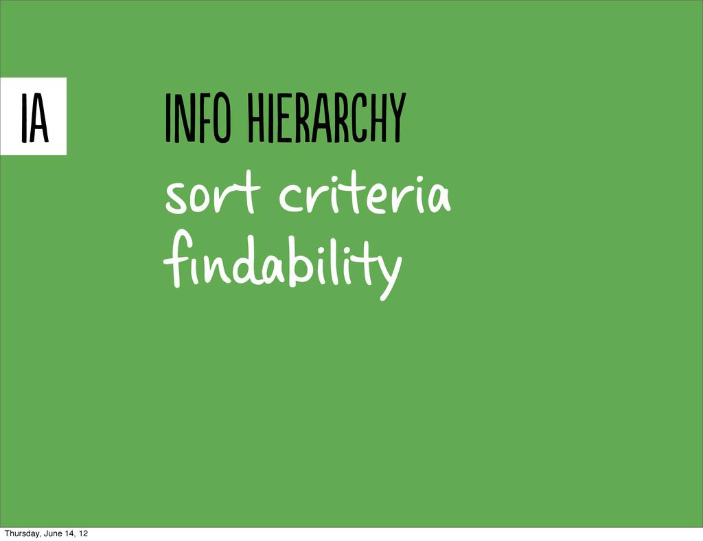 sort criteria findability i Io HiRRy Thur...