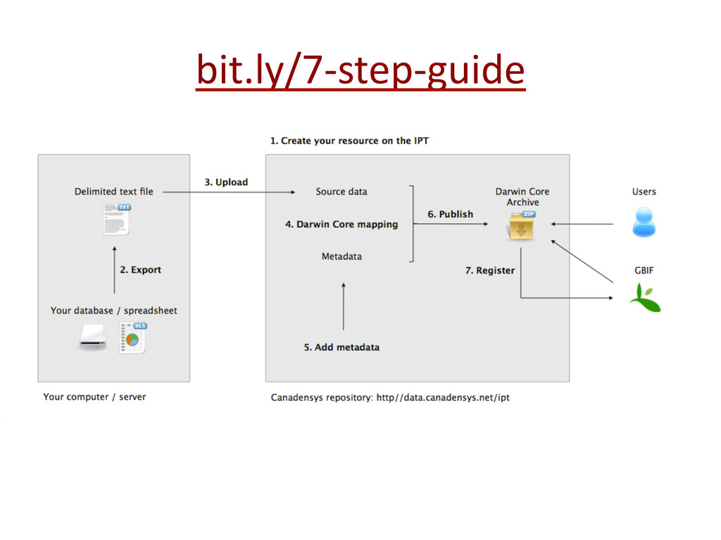 bit.ly/7-‐step-‐guide
