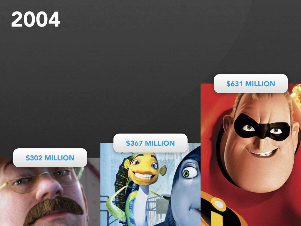 $302 MILLION $302 MILLION $367 MILLION $367 MIL...
