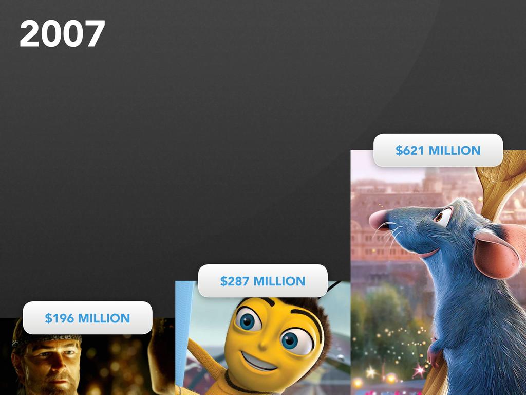 $196 MILLION $196 MILLION $287 MILLION $287 MIL...
