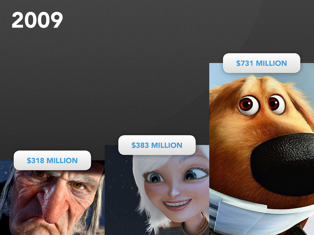 $318 MILLION $318 MILLION $383 MILLION $383 MIL...