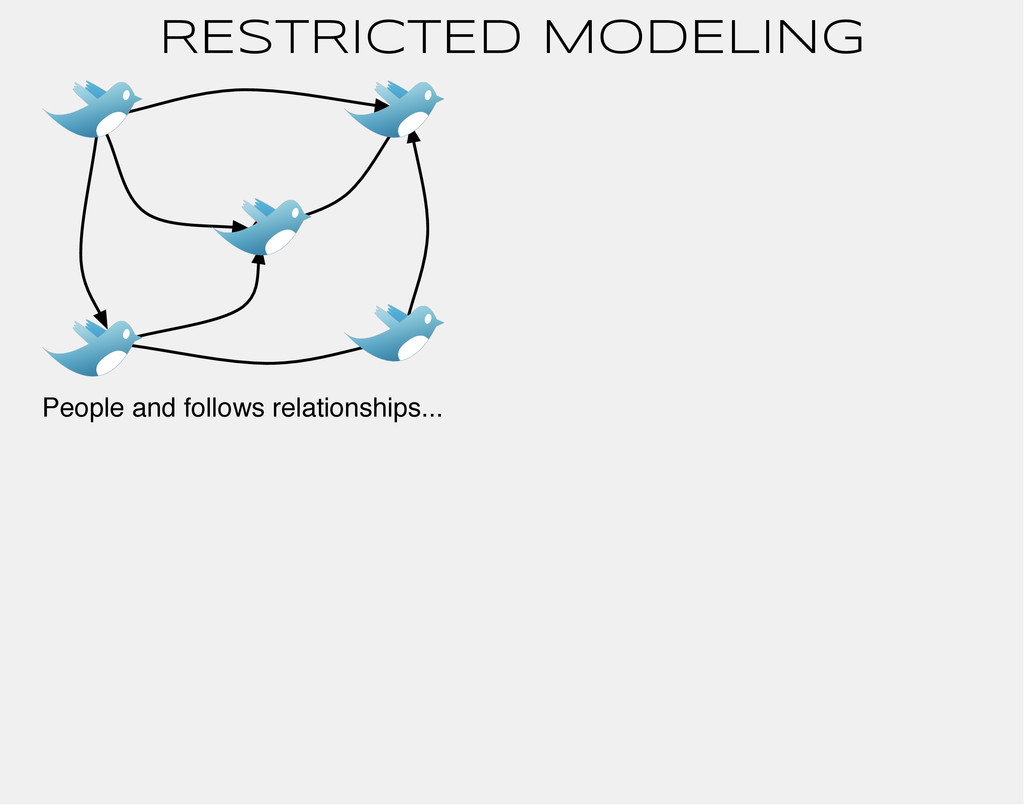 RESTRICTED MODELING People and follows relation...