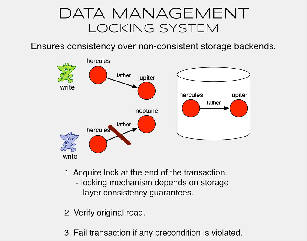 DATA MANAGEMENT Ensures consistency over non-co...
