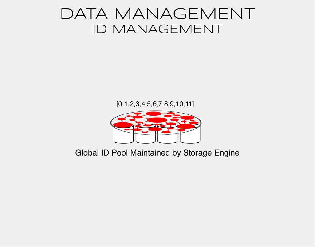 DATA MANAGEMENT ID MANAGEMENT Global ID Pool Ma...
