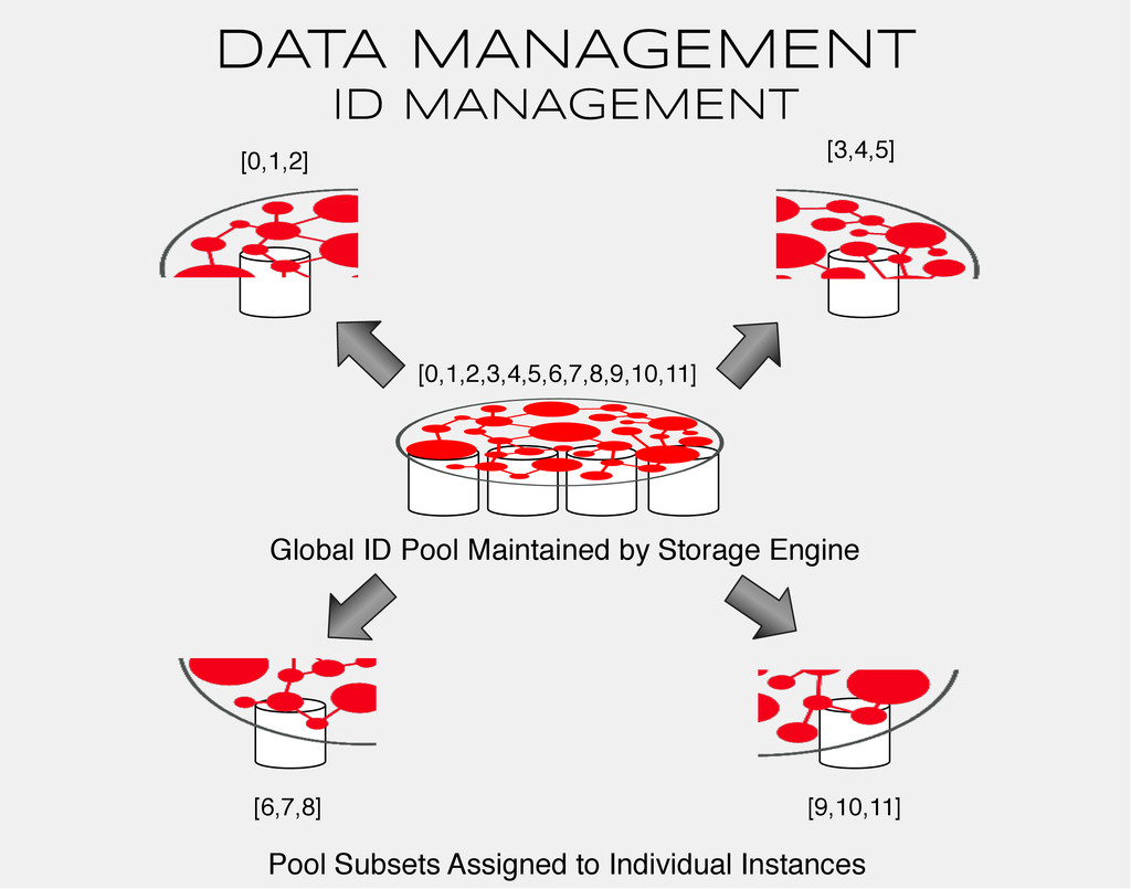 DATA MANAGEMENT ID MANAGEMENT Pool Subsets Assi...