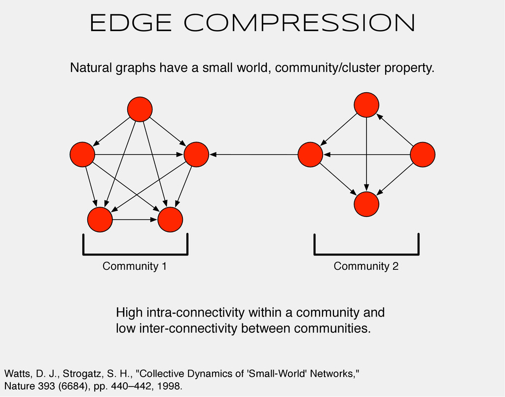 EDGE COMPRESSION Natural graphs have a small wo...