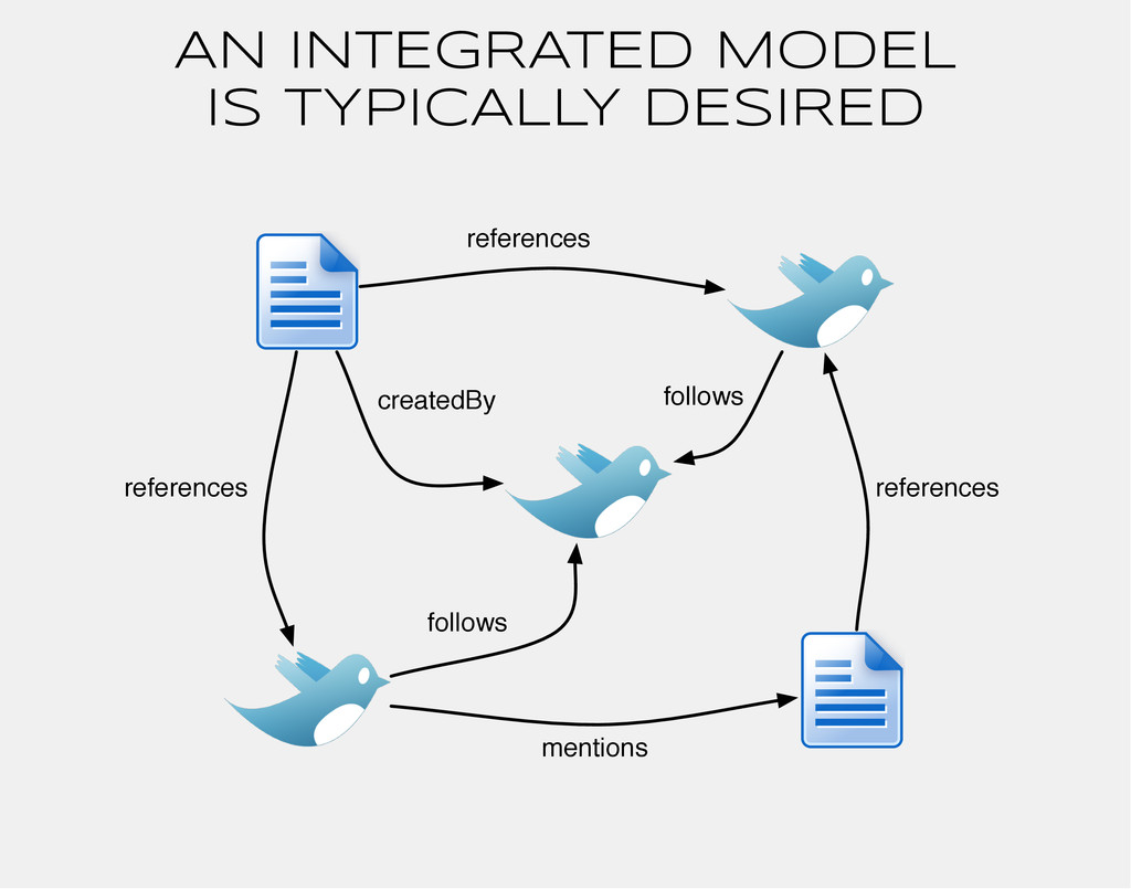 AN INTEGRATED MODEL IS TYPICALLY DESIRED mentio...