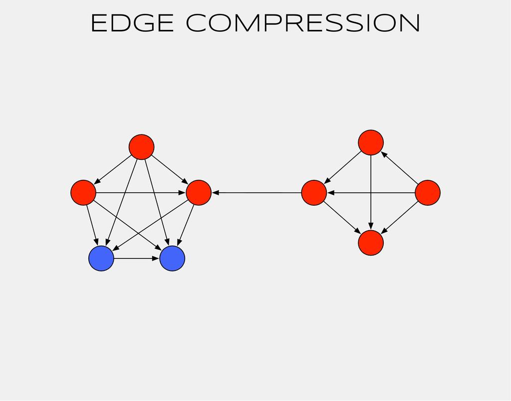 EDGE COMPRESSION