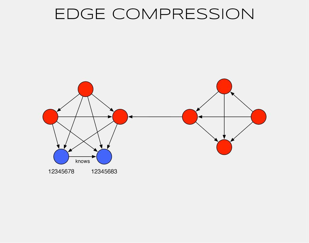 EDGE COMPRESSION 12345678 12345683 knows