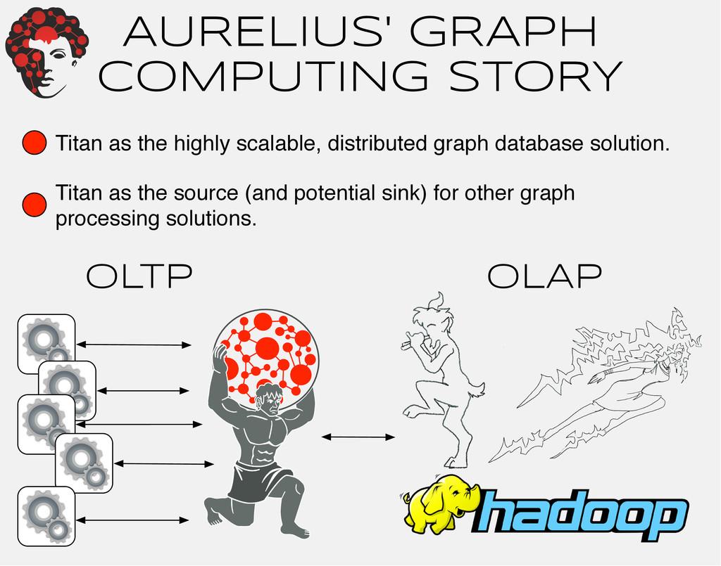 AURELIUS' GRAPH COMPUTING STORY Titan as the hi...