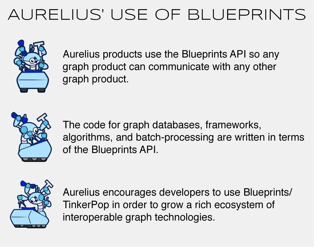AURELIUS' USE OF BLUEPRINTS Aurelius products u...
