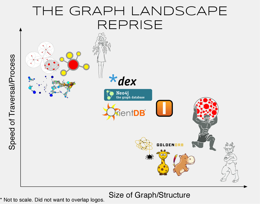 THE GRAPH LANDSCAPE REPRISE Speed of Traversal/...