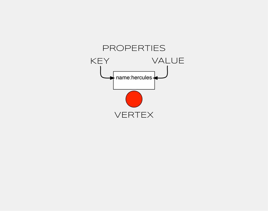 VERTEX name:hercules PROPERTIES KEY VALUE