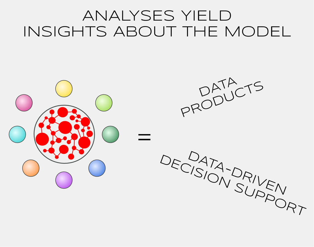 ANALYSES YIELD INSIGHTS ABOUT THE MODEL = DATA ...