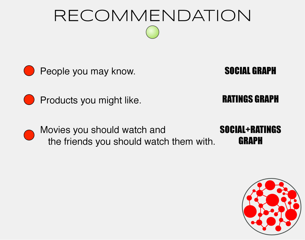 RECOMMENDATION People you may know. Products yo...