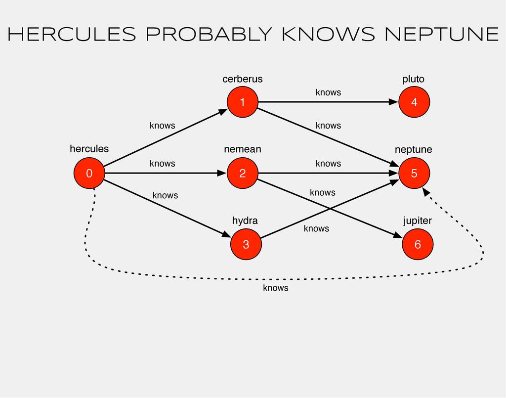 0 2 hercules 1 3 5 4 6 cerberus nemean hydra kn...