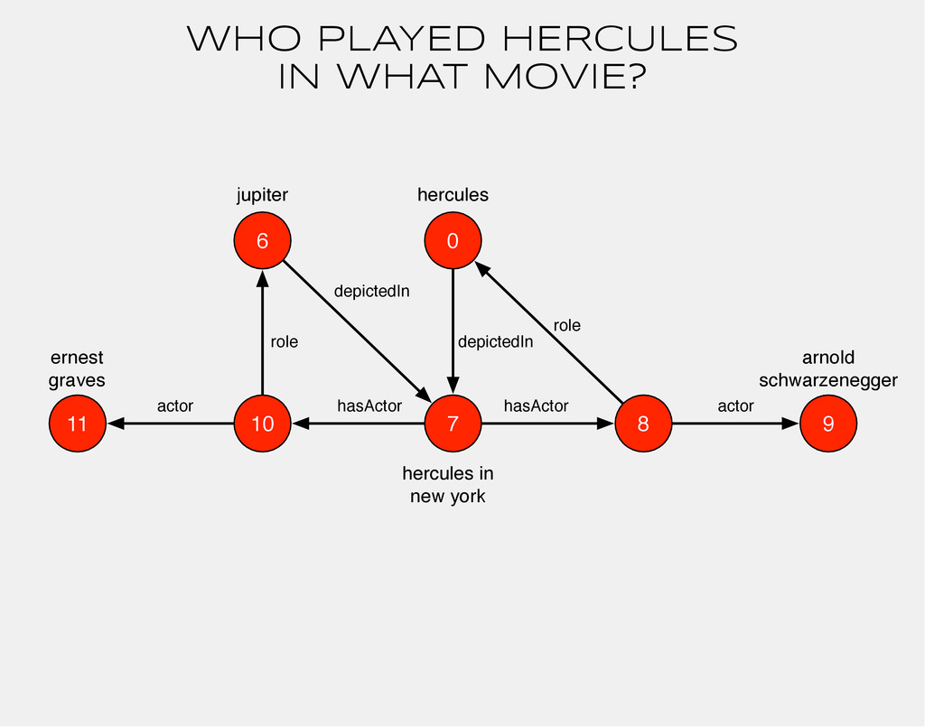 0 hercules arnold schwarzenegger hasActor 7 her...
