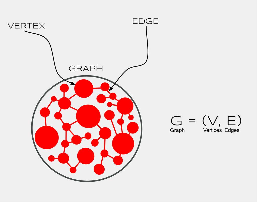 VERTEX EDGE GRAPH G = (V, E) Graph Vertices Edg...