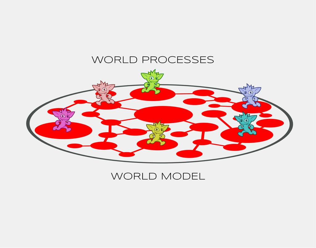 WORLD MODEL WORLD PROCESSES
