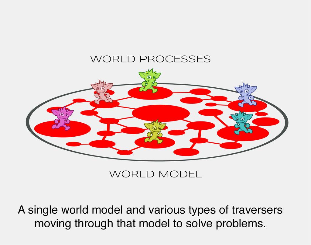 WORLD MODEL WORLD PROCESSES A single world mode...