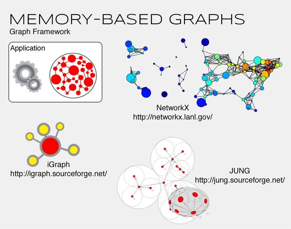 MEMORY-BASED GRAPHS Application iGraph http://i...
