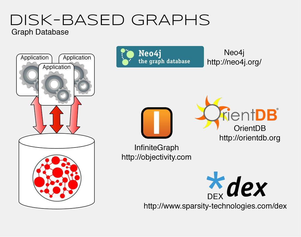 Application Application DISK-BASED GRAPHS Appli...