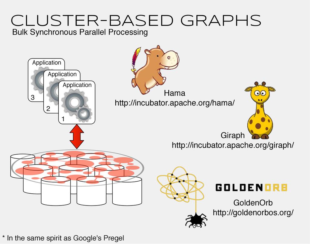 CLUSTER-BASED GRAPHS Hama http://incubator.apac...