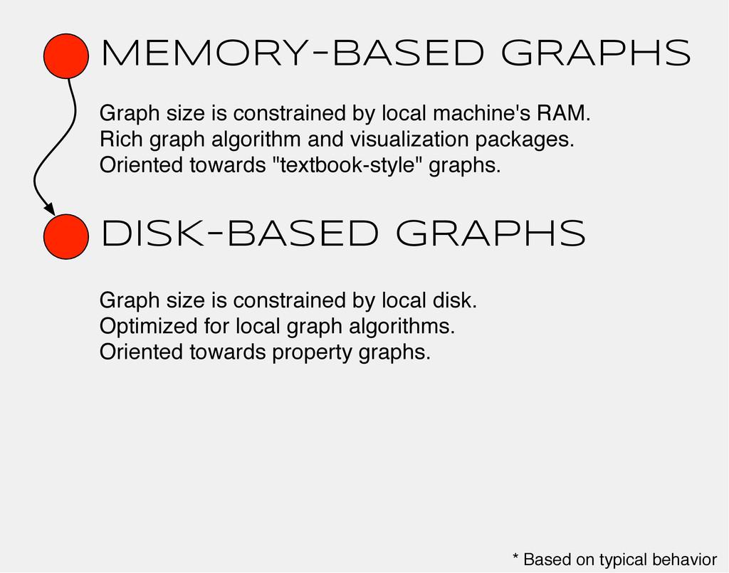 MEMORY-bASED GRAPHS DISK-BASED GRAPHS Graph siz...
