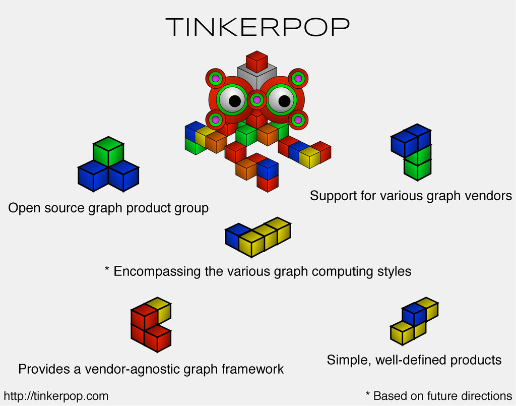 TINKERPOP Open source graph product group Suppo...