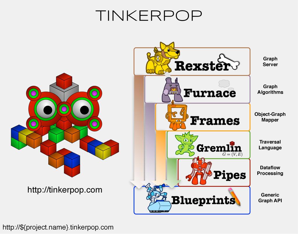 TINKERPOP Generic Graph API Dataflow Processing ...