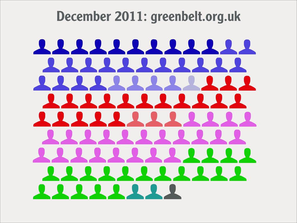December 2011: greenbelt.org.uk