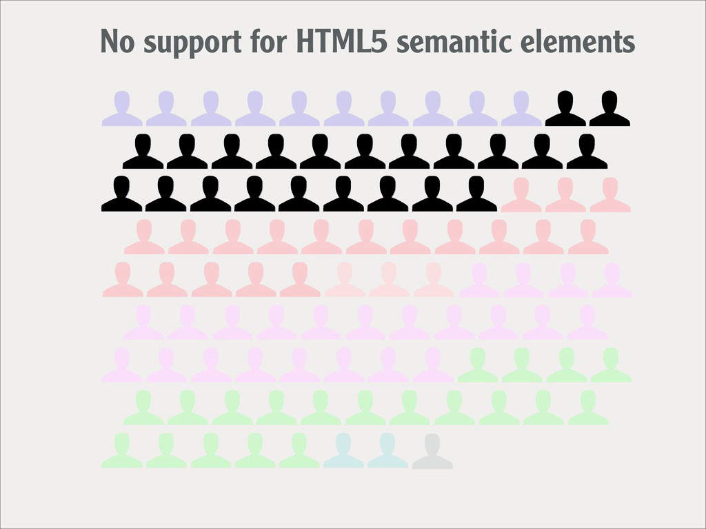 No support for HTML5 semantic elements