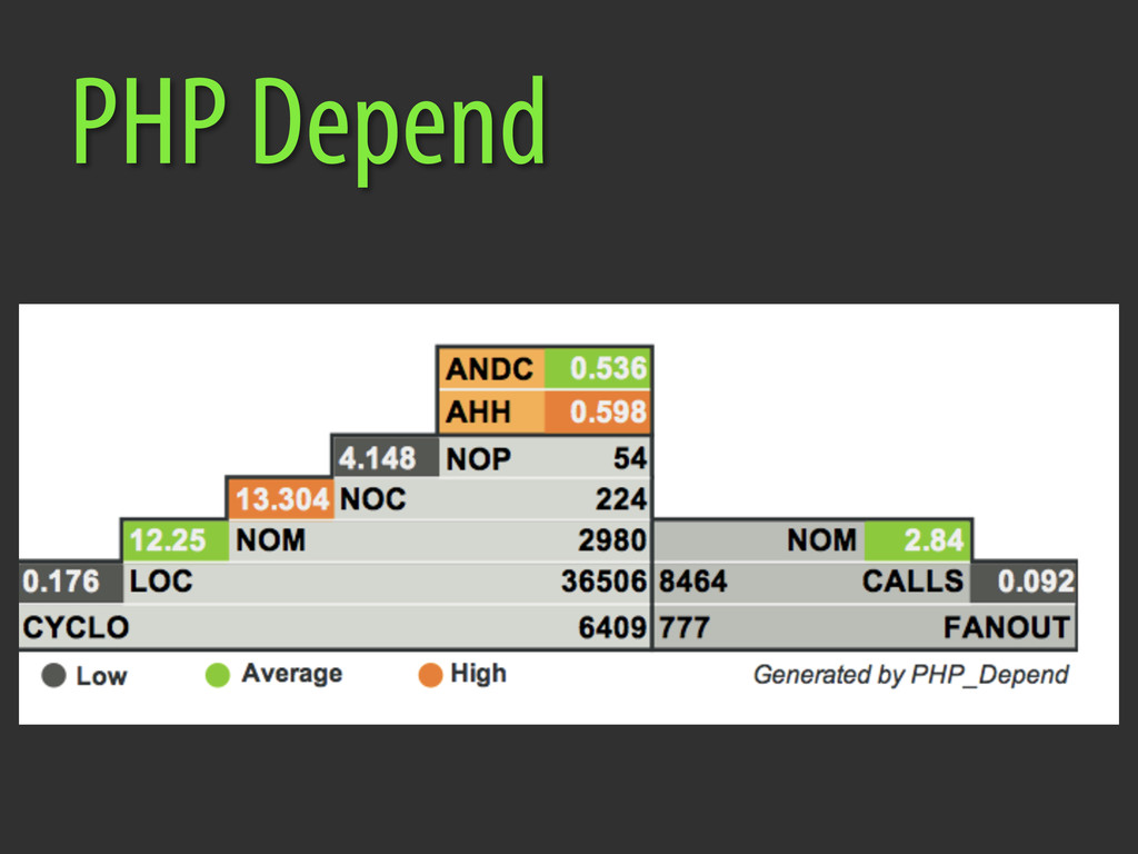 PHP Depend