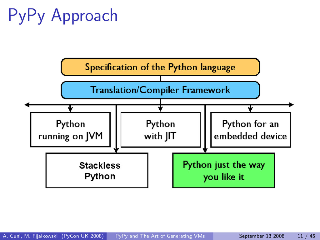 PyPy Approach A. Cuni, M. Fijalkowski (PyCon UK...