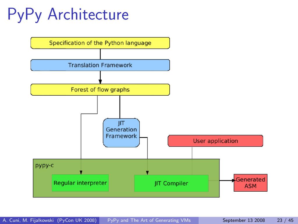 PyPy Architecture A. Cuni, M. Fijalkowski (PyCo...
