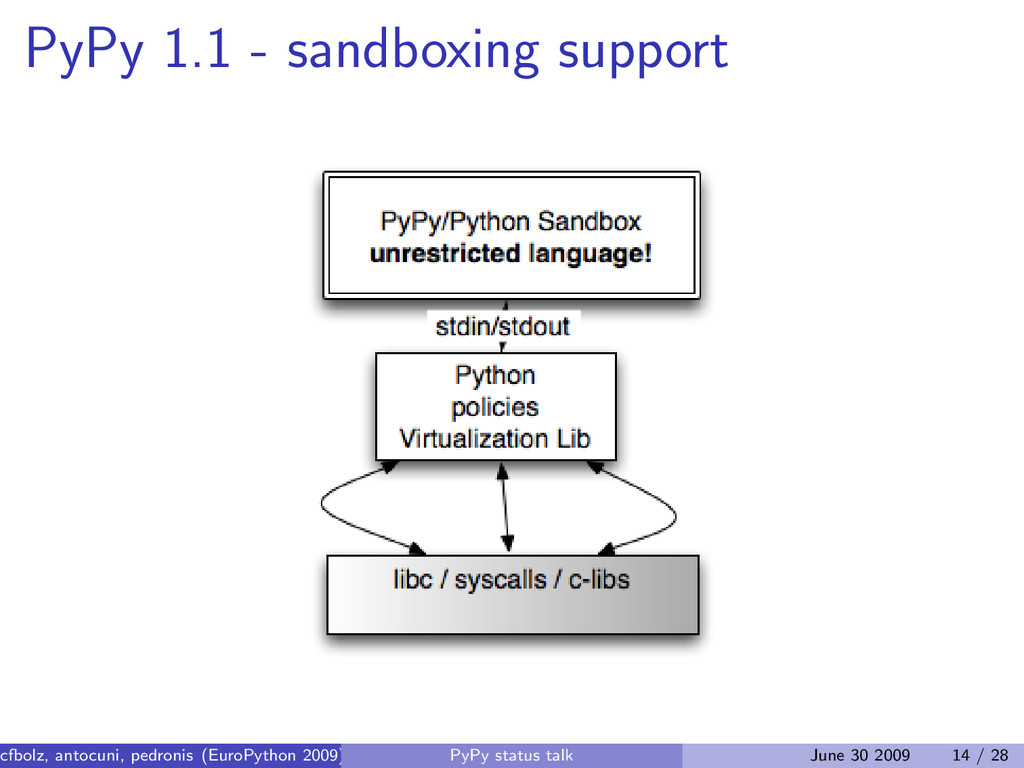 PyPy 1.1 - sandboxing support cfbolz, antocuni,...