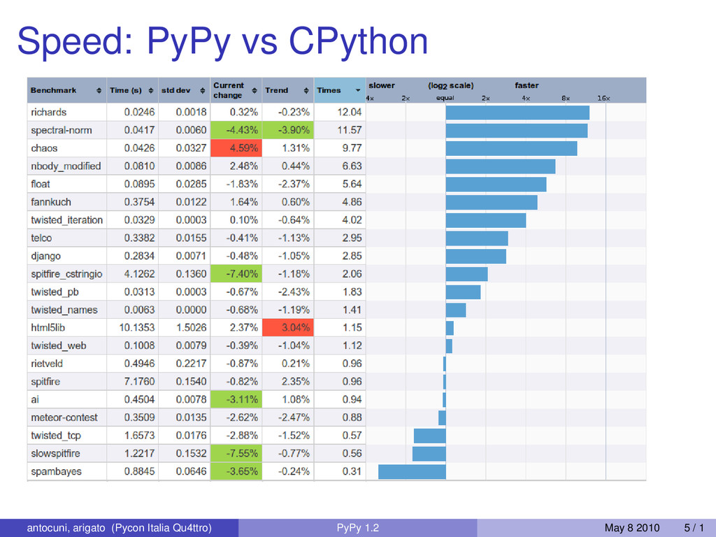 Speed: PyPy vs CPython antocuni, arigato (Pycon...